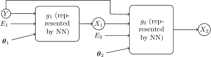 Figure 4 for Causal Generative Domain Adaptation Networks