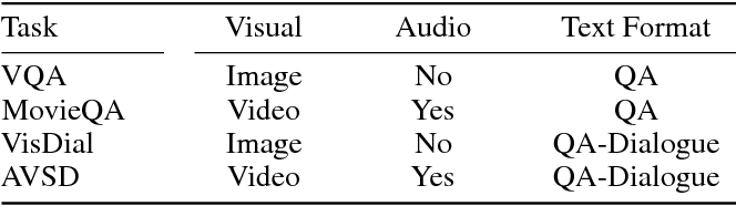 Figure 1 for From FiLM to Video: Multi-turn Question Answering with Multi-modal Context