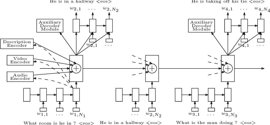 Figure 2 for From FiLM to Video: Multi-turn Question Answering with Multi-modal Context