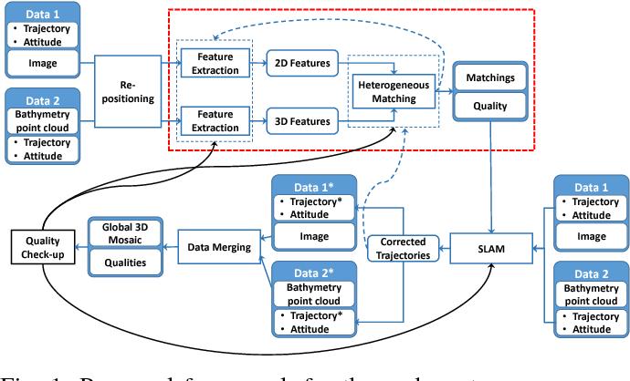 Heterogeneous data registration for 3D underwater scene