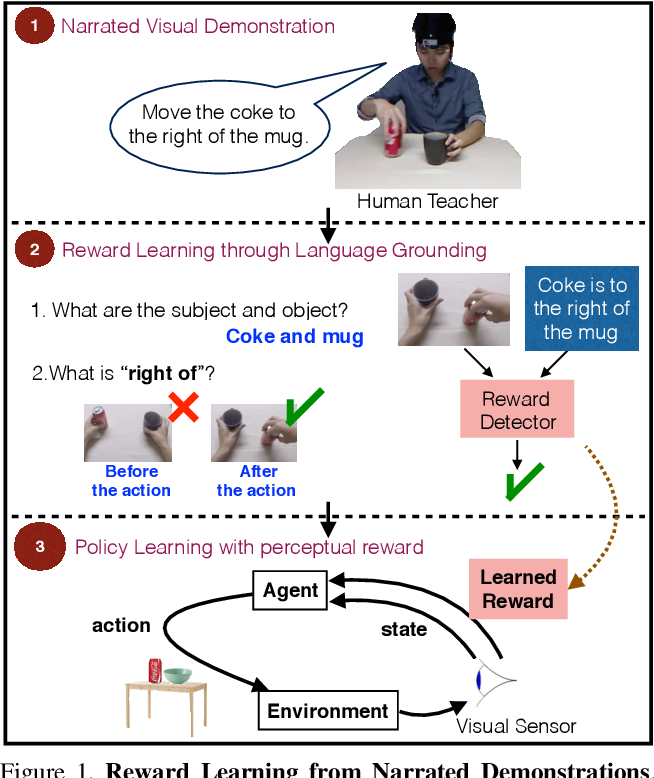Figure 1 for Reward Learning from Narrated Demonstrations