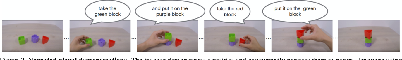 Figure 3 for Reward Learning from Narrated Demonstrations