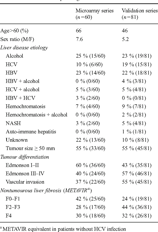 Table 1 Main clinical and pathological features
