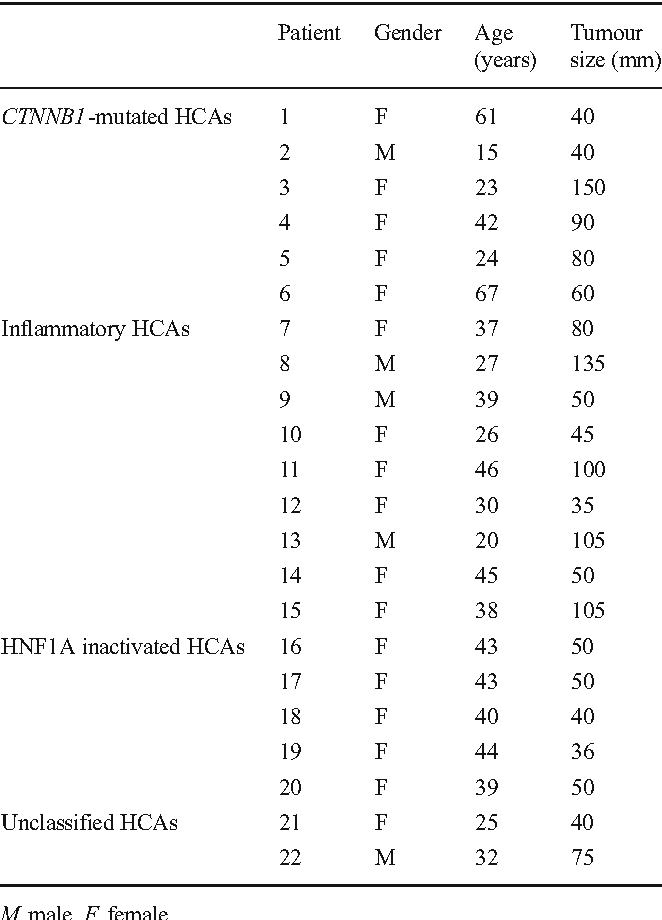 Table 2 Main clinical features of the HCA series