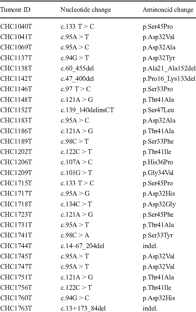 Table 3 CTNNB1 mutations identified in the validation series