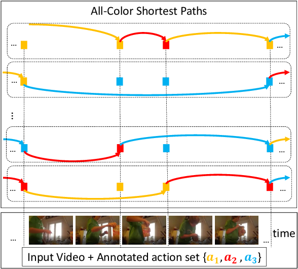 Figure 1 for Anchor-Constrained Viterbi for Set-Supervised Action Segmentation