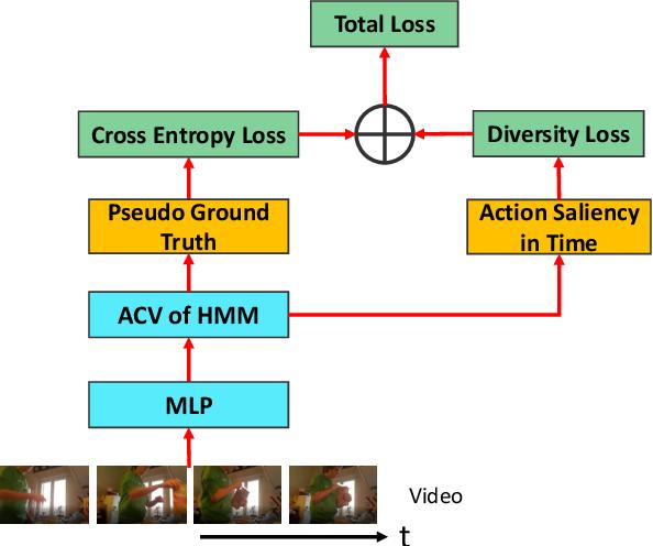 Figure 3 for Anchor-Constrained Viterbi for Set-Supervised Action Segmentation