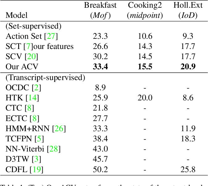Figure 2 for Anchor-Constrained Viterbi for Set-Supervised Action Segmentation