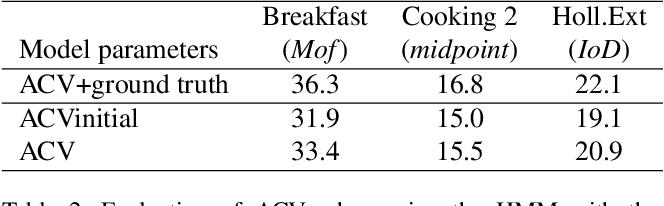 Figure 4 for Anchor-Constrained Viterbi for Set-Supervised Action Segmentation
