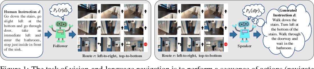 Figure 1 for Speaker-Follower Models for Vision-and-Language Navigation