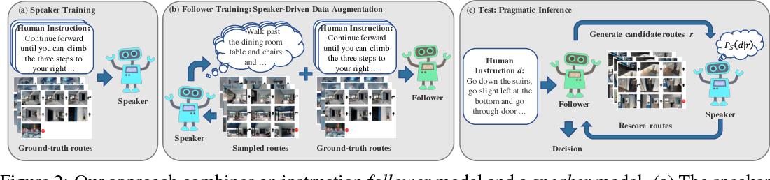 Figure 3 for Speaker-Follower Models for Vision-and-Language Navigation