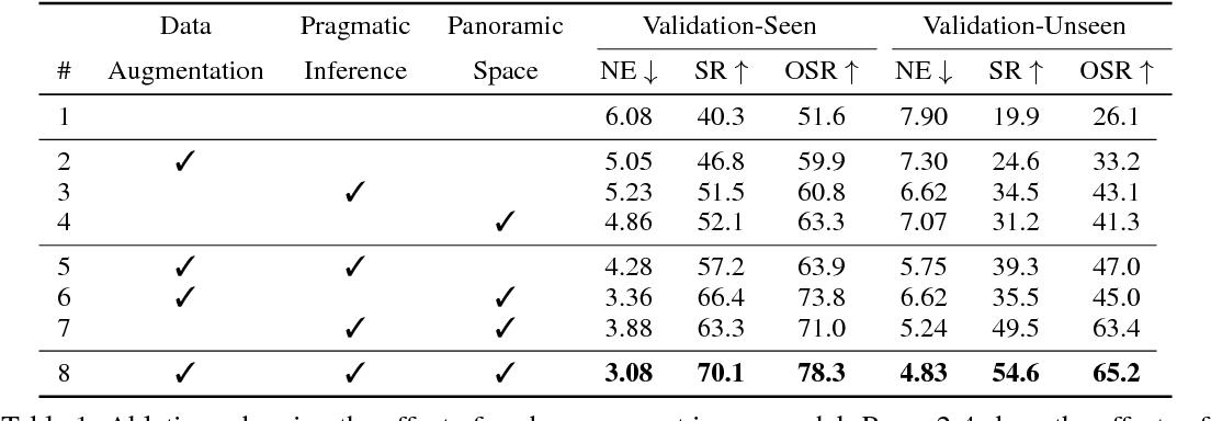 Figure 2 for Speaker-Follower Models for Vision-and-Language Navigation