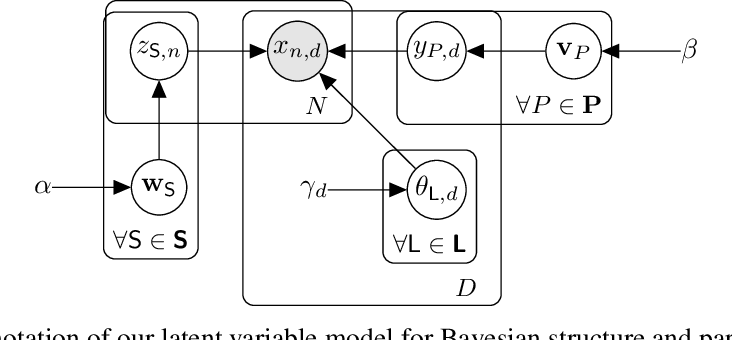 Figure 1 for Bayesian Learning of Sum-Product Networks