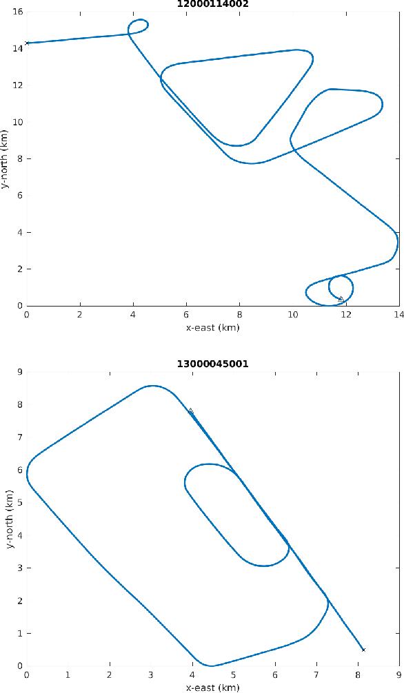Figure 2 for Maneuver Identification Challenge
