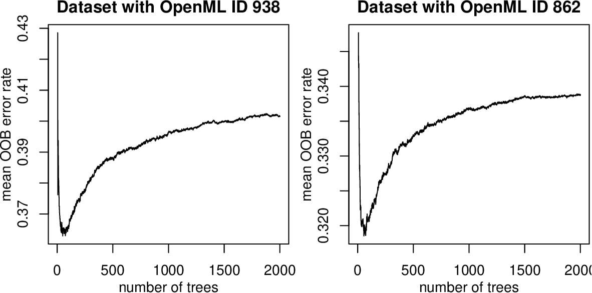 Figure 1 for To tune or not to tune the number of trees in random forest?