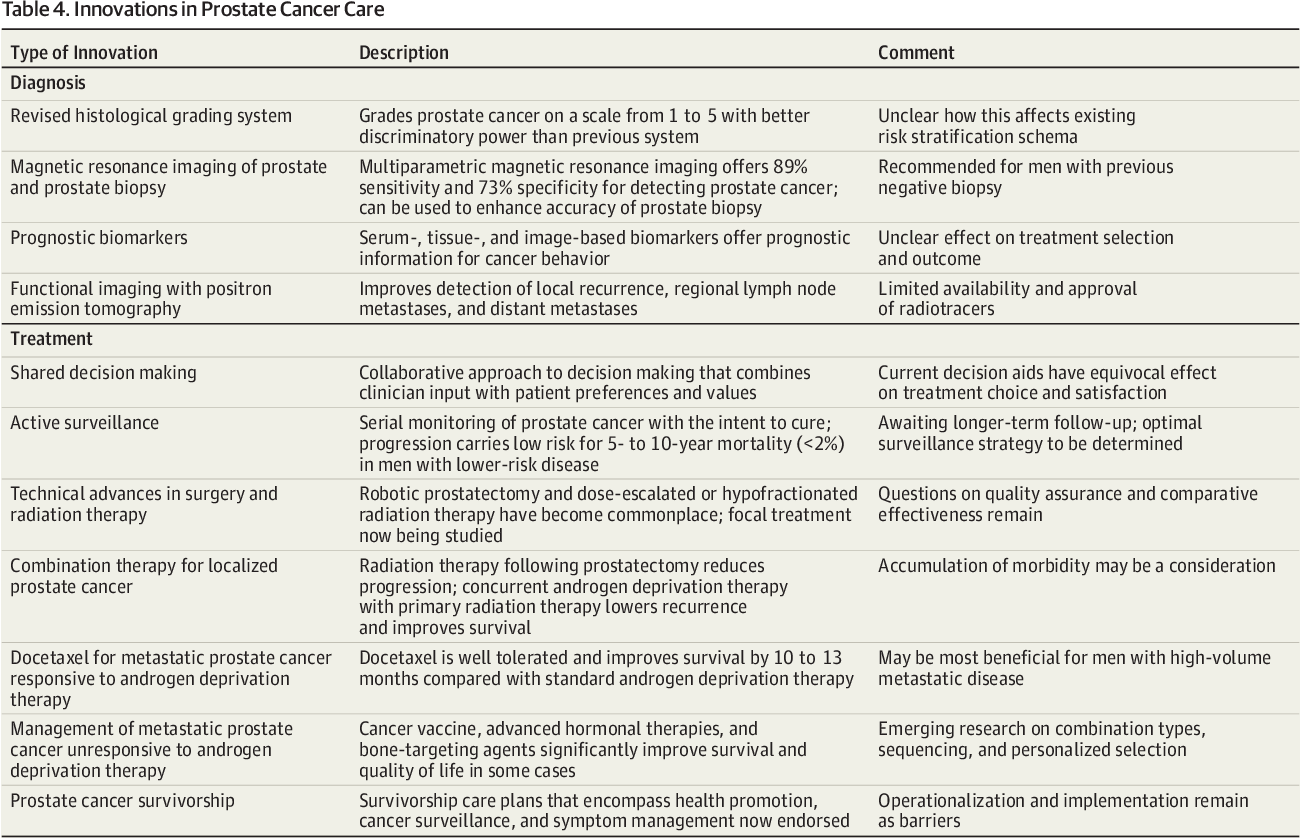 The Diagnosis and Treatment of Prostate Cancer: A Review  - Semantic
