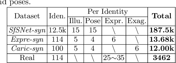 Figure 2 for Learning Inverse Rendering of Faces from Real-world Videos