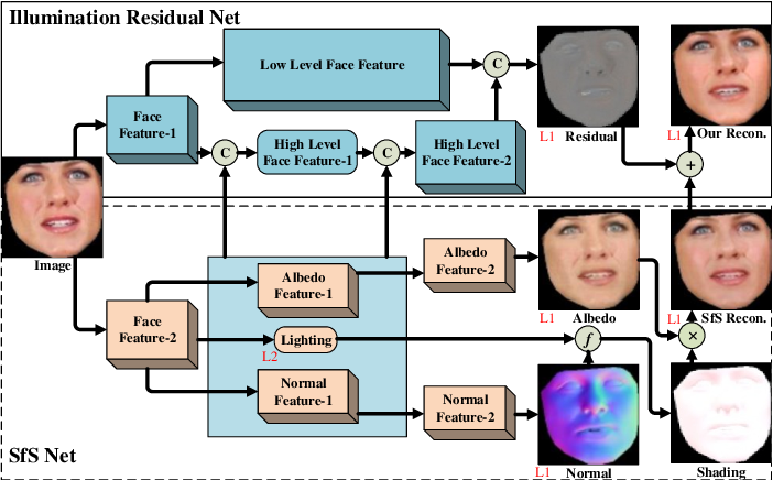 Figure 3 for Learning Inverse Rendering of Faces from Real-world Videos