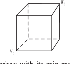 Fig. 2: A hyperbox with its min-max points in 3-D