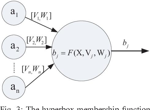 Fig. 3: The hyperbox membership function