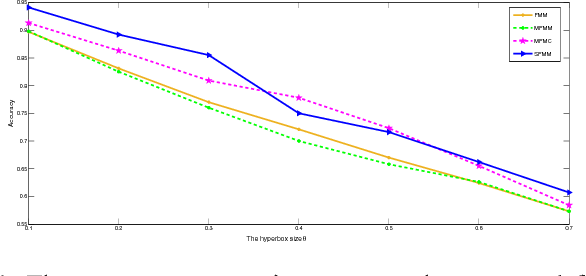 Fig. 4: The accuracy comparison among the proposed fuzzy min-max learning algorithms