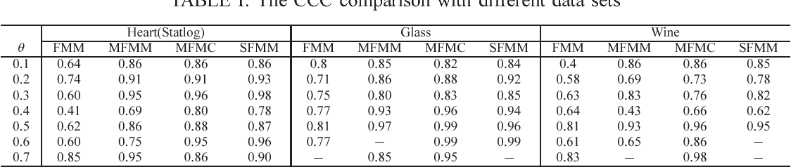 TABLE I: The CCC comparison with different data sets