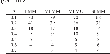 TABLE III: The number of the hyperbox with the proposed learning algorithms