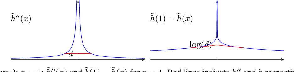 Figure 2 for Connections Between Mirror Descent, Thompson Sampling and the Information Ratio