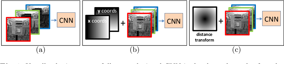Figure 1 for Location Augmentation for CNN