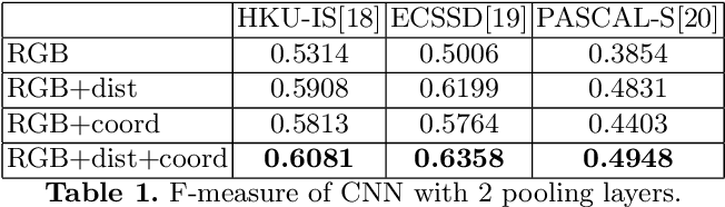 Figure 2 for Location Augmentation for CNN