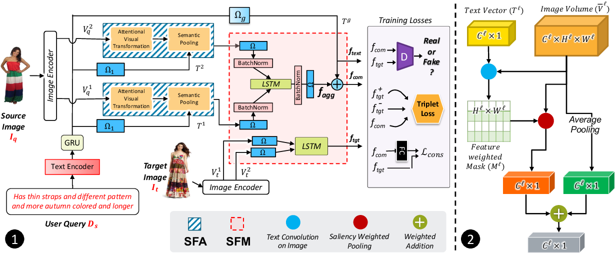 Figure 3 for TRACE: Transform Aggregate and Compose Visiolinguistic Representations for Image Search with Text Feedback