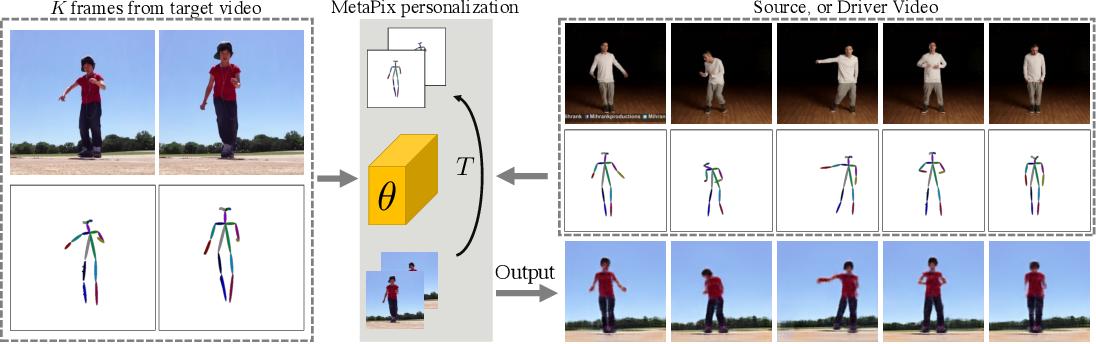 Figure 1 for MetaPix: Few-Shot Video Retargeting