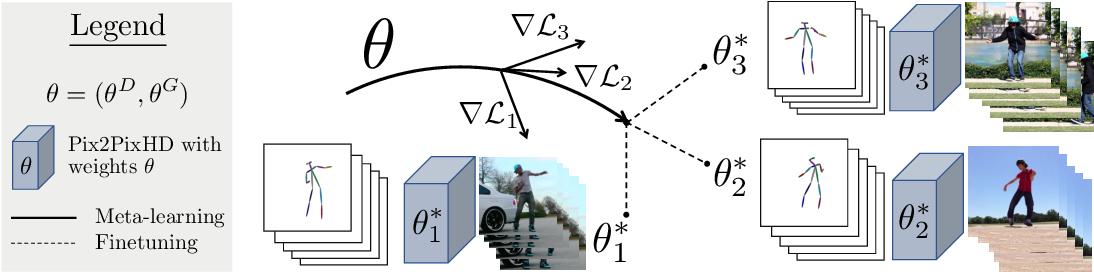 Figure 3 for MetaPix: Few-Shot Video Retargeting