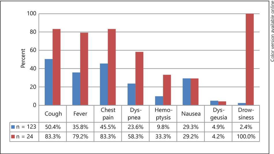 National Data Confirm Cases Of >> Figure 1 From Fire Eater S Lung Retrospective Analysis Of 123 Cases