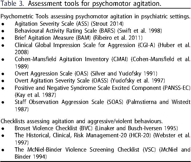 Assessment tools for psychomotor agitation.