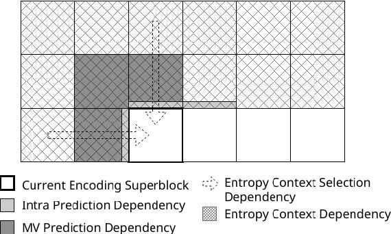 Figure 1 from Wavefront Parallel Processing for AV1 Encoder
