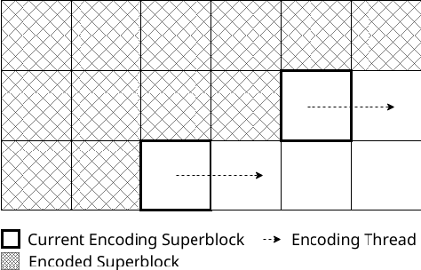 Figure 2 from Wavefront Parallel Processing for AV1 Encoder