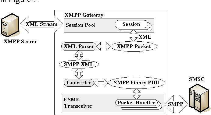PDF] A novel design of instant messaging service extended