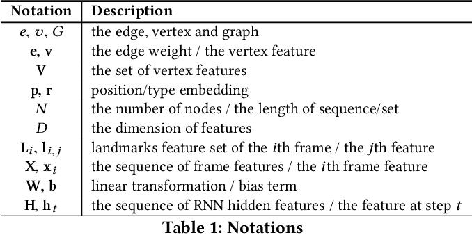 Figure 2 for Comprehensive Information Integration Modeling Framework for Video Titling