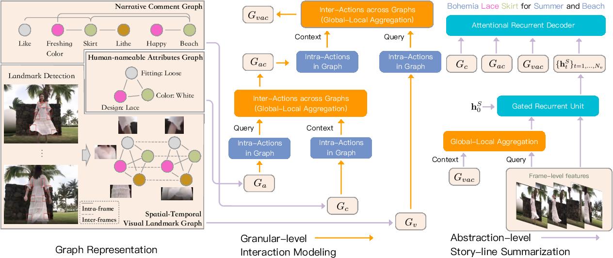 Figure 3 for Comprehensive Information Integration Modeling Framework for Video Titling
