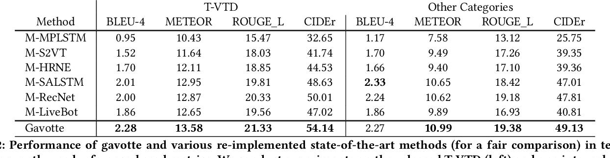 Figure 4 for Comprehensive Information Integration Modeling Framework for Video Titling