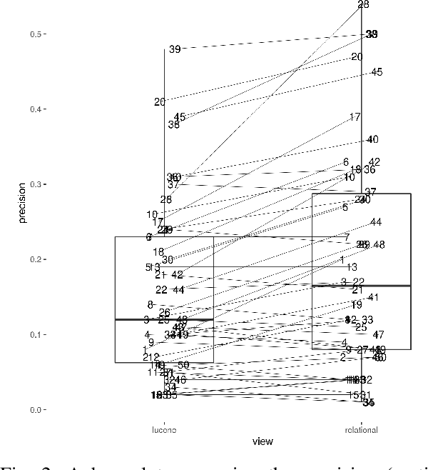 Figure 2 for Impact of detecting clinical trial elements in exploration of COVID-19 literature