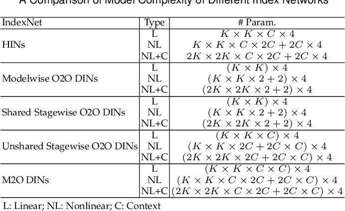Figure 2 for Index Network