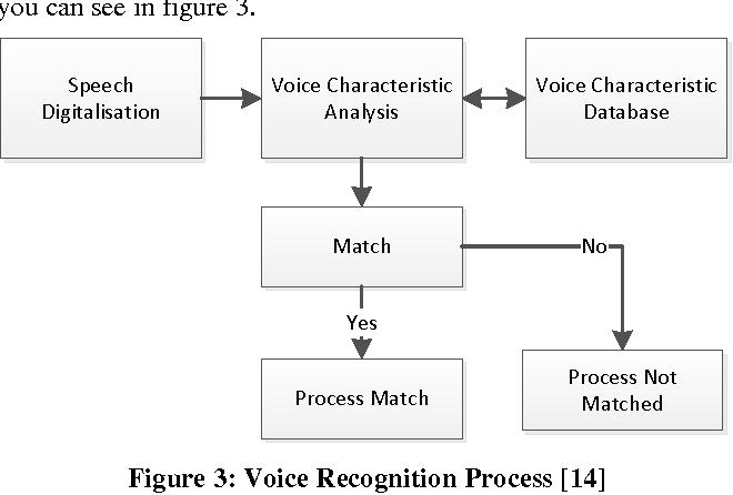 PDF] Biometrics : The Future of Mobile Phones - Semantic Scholar