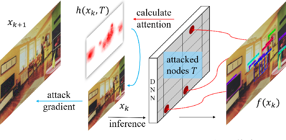 Figure 3 for Attack on Multi-Node Attention for Object Detection