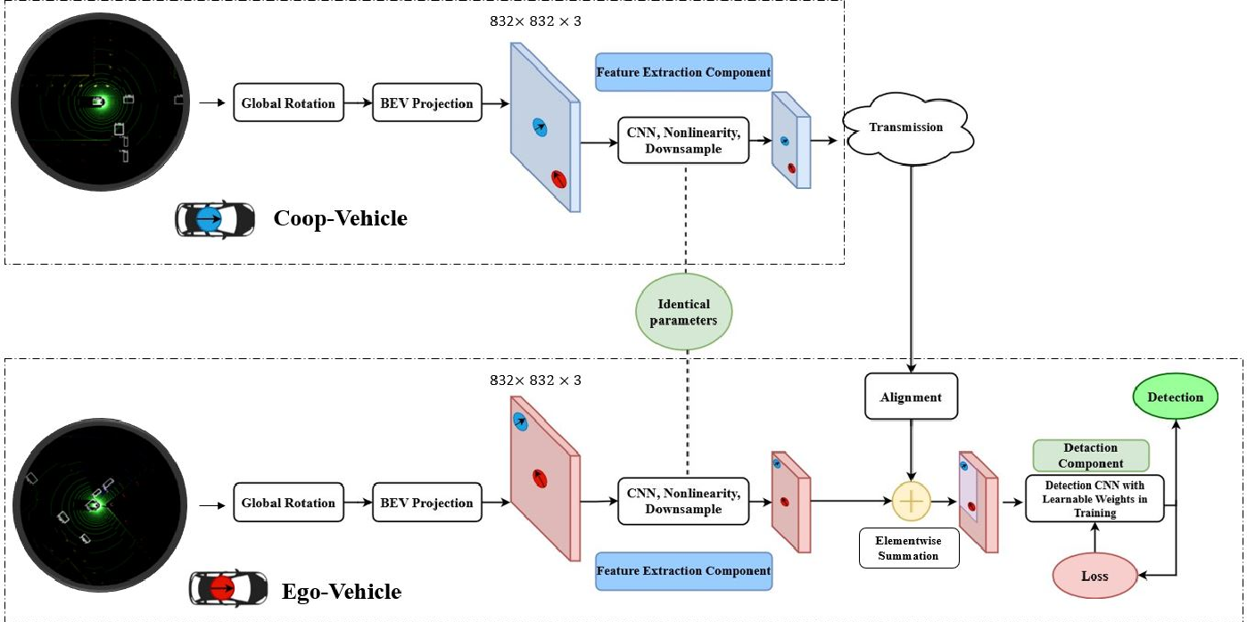 Figure 1 for Cooperative LIDAR Object Detection via Feature Sharing in Deep Networks