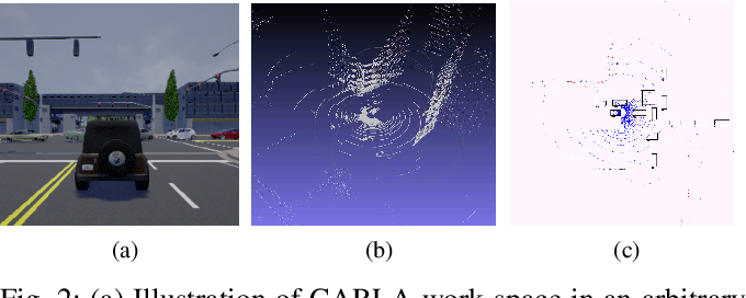 Figure 2 for Cooperative LIDAR Object Detection via Feature Sharing in Deep Networks