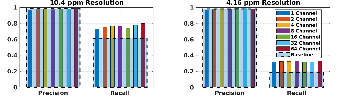 Figure 4 for Cooperative LIDAR Object Detection via Feature Sharing in Deep Networks