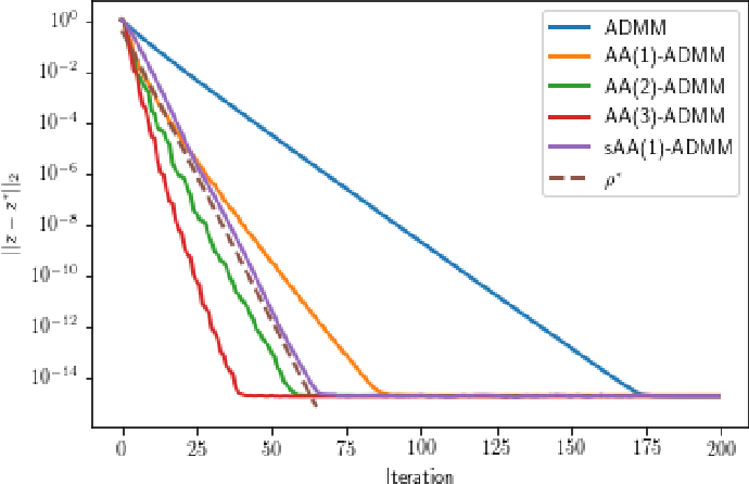 Figure 1 for Quantifying the asymptotic linear convergence speed of Anderson Acceleration applied to ADMM