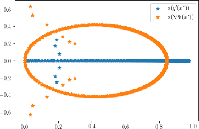 Figure 2 for Quantifying the asymptotic linear convergence speed of Anderson Acceleration applied to ADMM